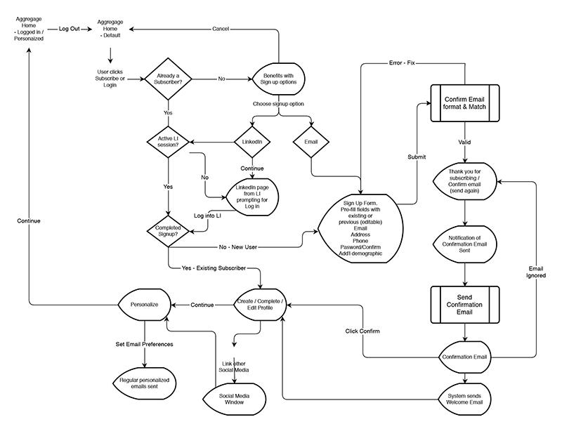 Aggregage: Logic Flow
