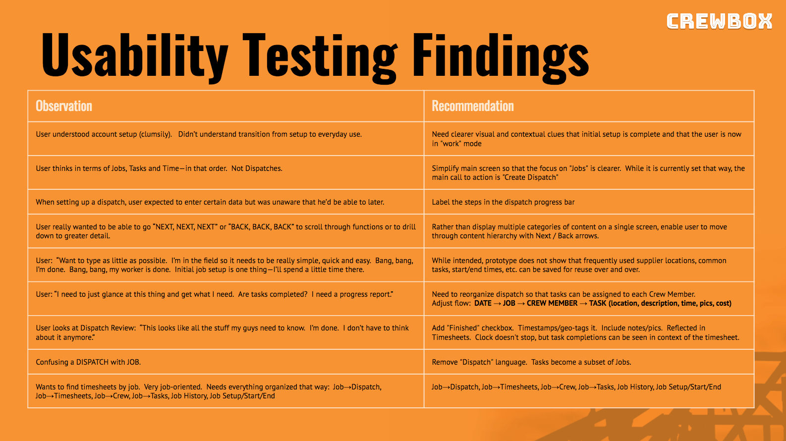 Usability Test Findings